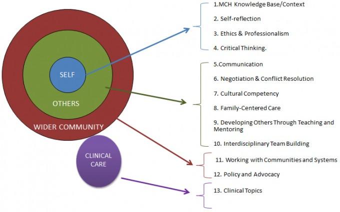 MCHB-Competencies-diagram